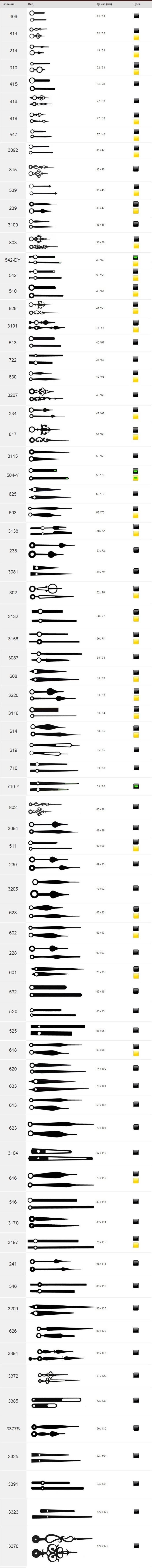 Часовые и минутные стрелки для настенных часов